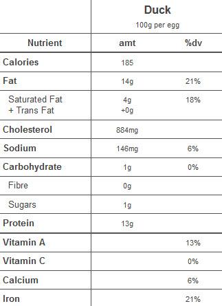 Duck_Eggs_Nutritional_Chart